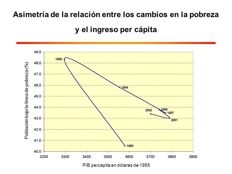 Asimetría de la relación entre los cambios en la pobreza y el ingreso per cápita PIB percápita en dólares de 1995 Población bajo la línea de pobreza (%)