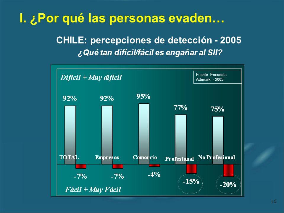 10 I. ¿Por qué las personas evaden… ¿Qué tan difícil/fácil es engañar al SII? CHILE: percepciones de detección - 2005 Fuente: Encuesta Adimark - 2005
