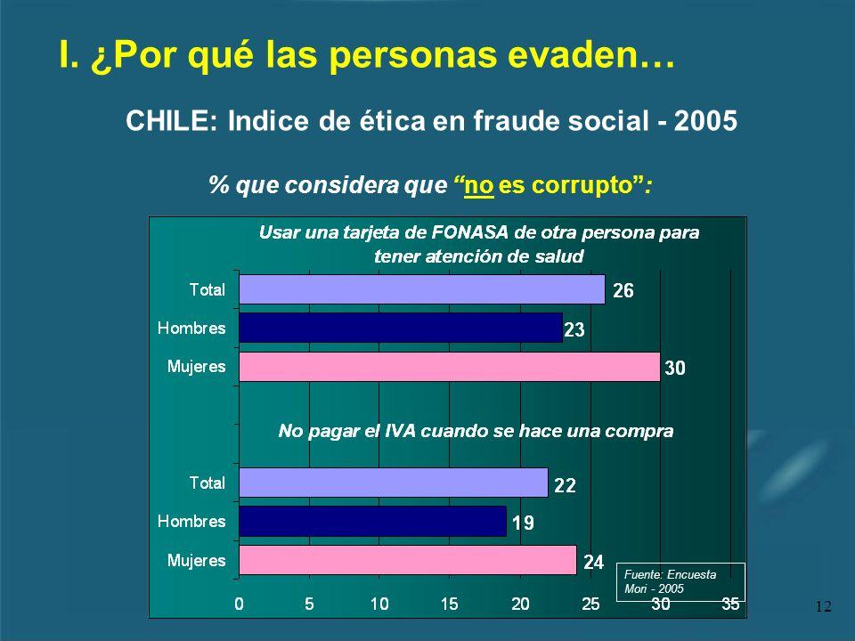 12 I. ¿Por qué las personas evaden… % que considera que no es corrupto: CHILE: Indice de ética en fraude social - 2005 Fuente: Encuesta Mori - 2005