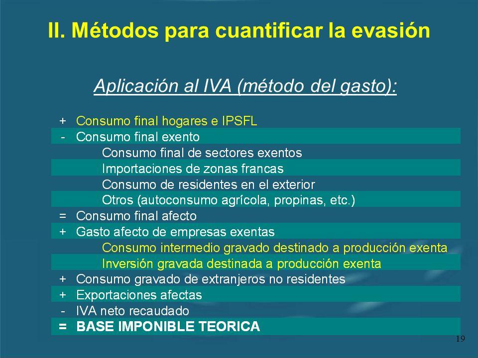 19 II. Métodos para cuantificar la evasión Aplicación al IVA (método del gasto):