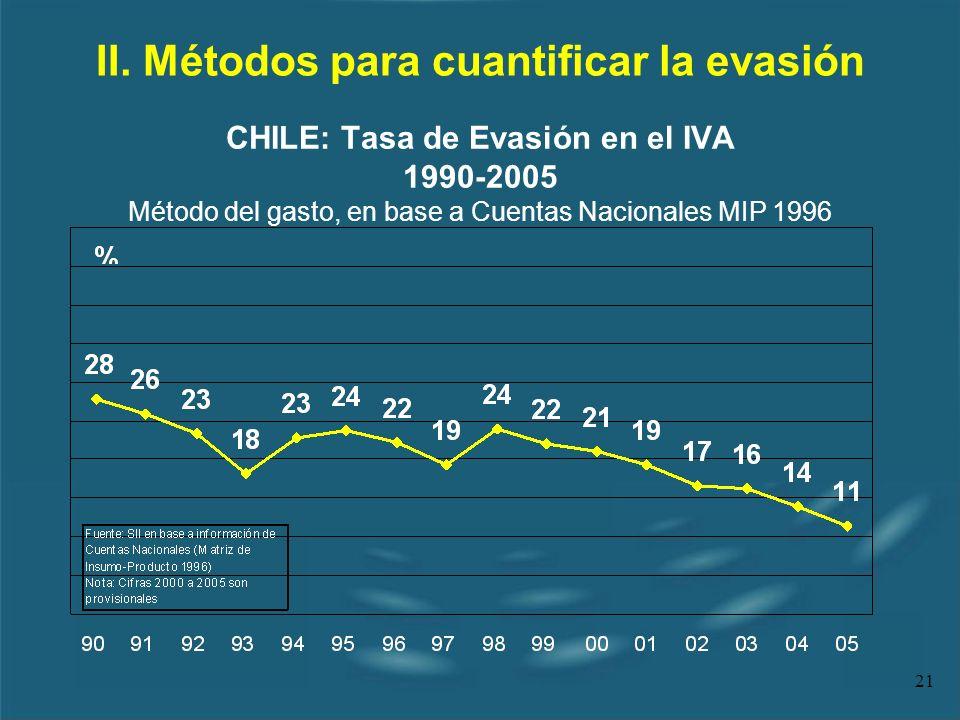 21 II. Métodos para cuantificar la evasión CHILE: Tasa de Evasión en el IVA 1990-2005 Método del gasto, en base a Cuentas Nacionales MIP 1996