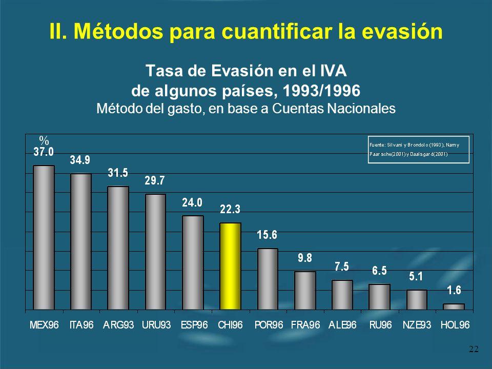 22 II. Métodos para cuantificar la evasión Tasa de Evasión en el IVA de algunos países, 1993/1996 Método del gasto, en base a Cuentas Nacionales