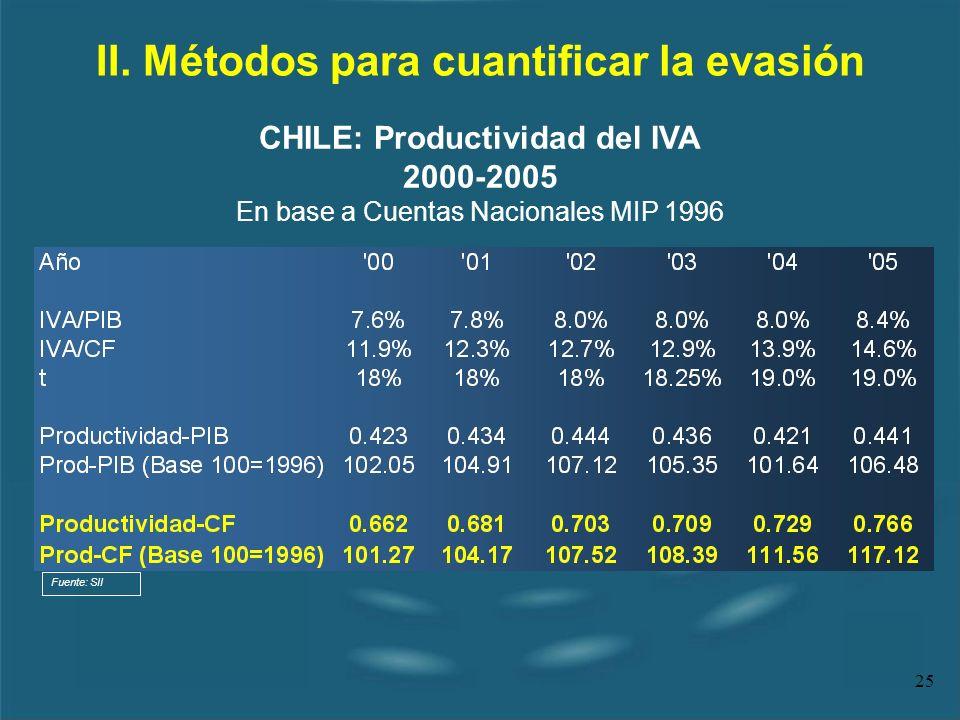 25 II. Métodos para cuantificar la evasión CHILE: Productividad del IVA 2000-2005 En base a Cuentas Nacionales MIP 1996 Fuente: SII