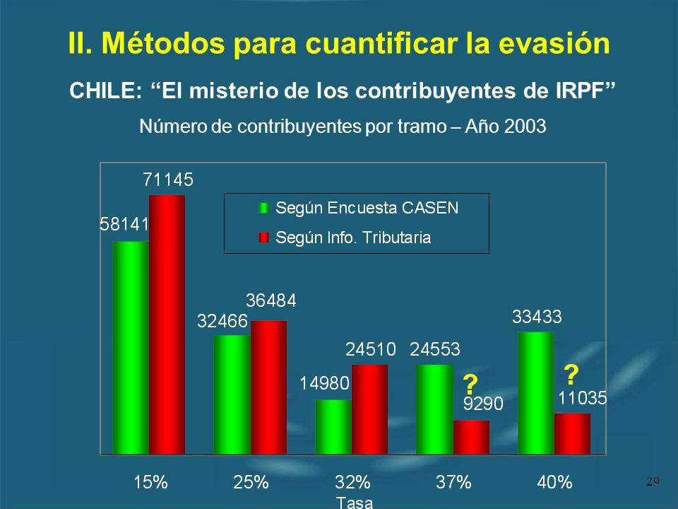 29 II. Métodos para cuantificar la evasión CHILE: El misterio de los contribuyentes de IRPF Número de contribuyentes por tramo – Año 2003