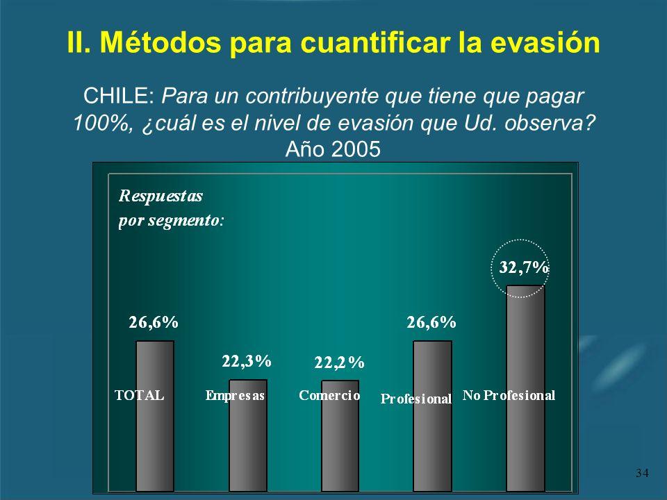 34 II. Métodos para cuantificar la evasión CHILE: Para un contribuyente que tiene que pagar 100%, ¿cuál es el nivel de evasión que Ud. observa? Año 20