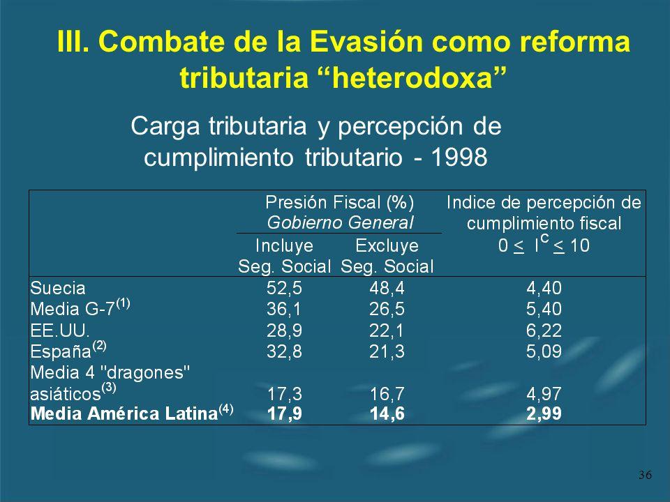 36 III. Combate de la Evasión como reforma tributaria heterodoxa Carga tributaria y percepción de cumplimiento tributario - 1998