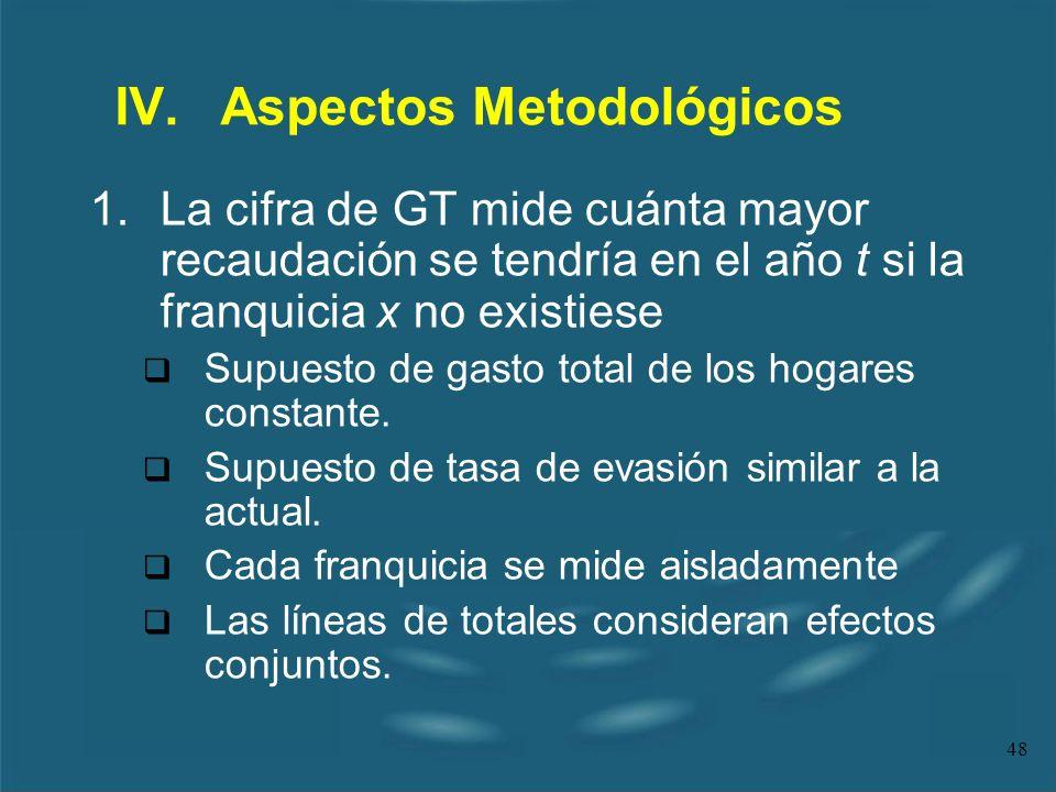 48 IV.Aspectos Metodológicos 1.La cifra de GT mide cuánta mayor recaudación se tendría en el año t si la franquicia x no existiese Supuesto de gasto t