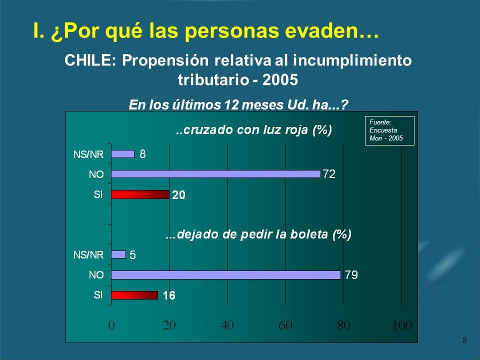 8 CHILE: Propensión relativa al incumplimiento tributario - 2005 En los últimos 12 meses Ud. ha...? Fuente: Encuesta Mori - 2005