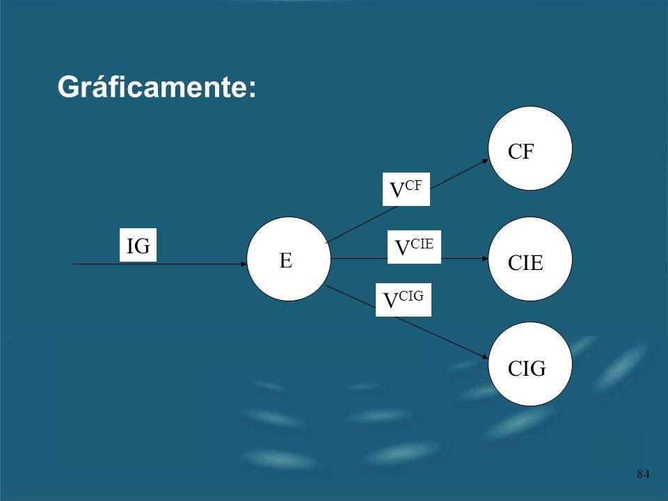 84 Gráficamente: CF CIE CIG E IG V CF V CIE V CIG CF CIE CIG