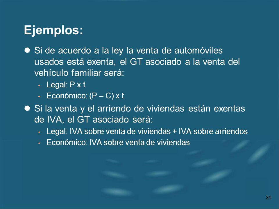 89 Ejemplos: lSi de acuerdo a la ley la venta de automóviles usados está exenta, el GT asociado a la venta del vehículo familiar será: w Legal: P x t