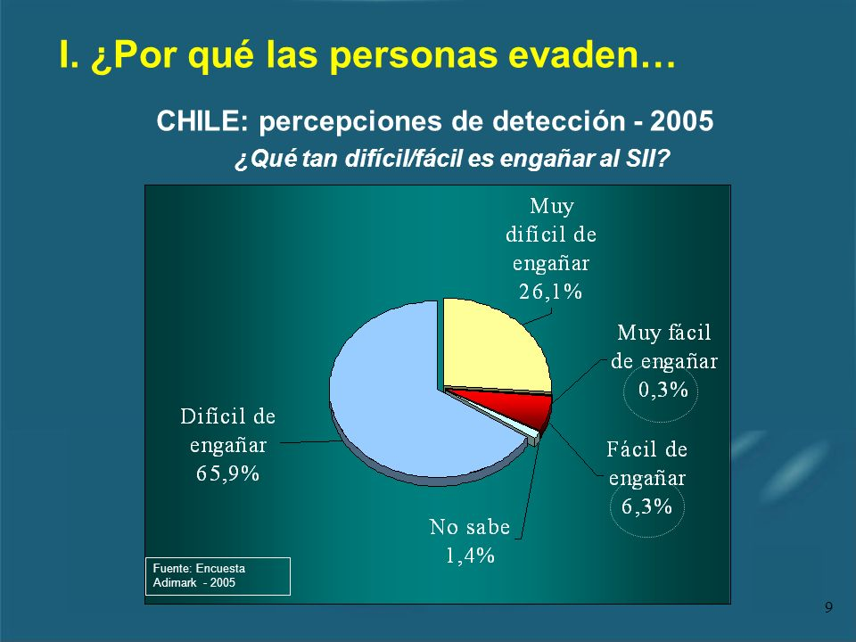 9 I. ¿Por qué las personas evaden… Fuente: Encuesta Adimark - 2005 ¿Qué tan difícil/fácil es engañar al SII? CHILE: percepciones de detección - 2005