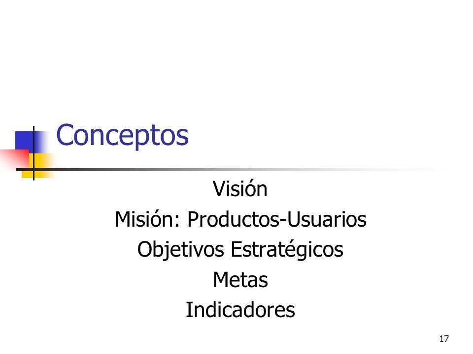 16 Los distintos niveles organizacionales determinan diferentes tipos de indicadores Planificación Estratégica Dirección Planificación Estratégica DIV
