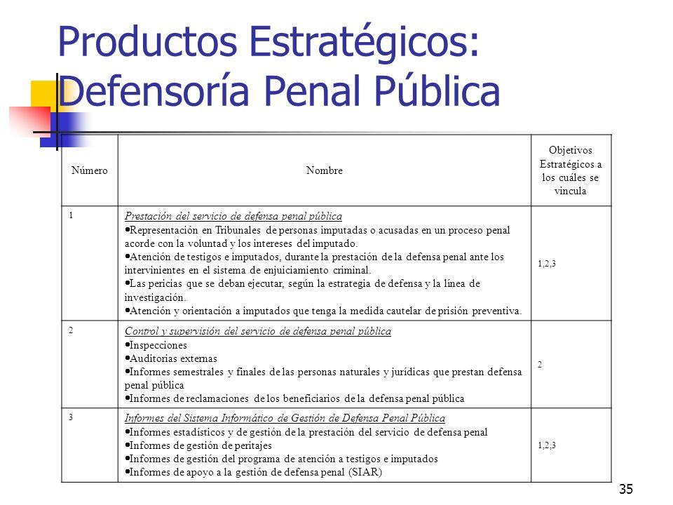 34 Definir productos finales e intermedios, clave para la evaluación PF1PF2PF3PF4 PI 1.1 PI 1.2 PI 2.1 PI 2.2 PI 3.1 PI 3.2 PI 4.1 PI 4.2 PI 4.3 EVALU