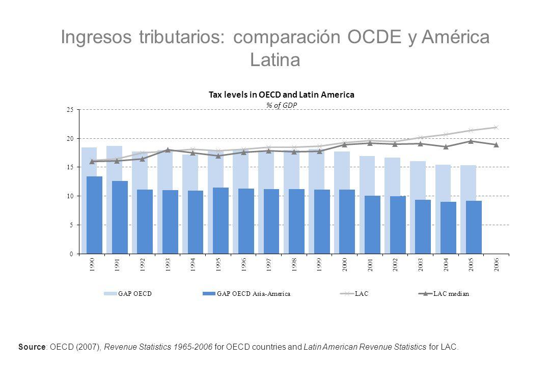 Ingresos tributarios y PIB per capita (PPP, USD)