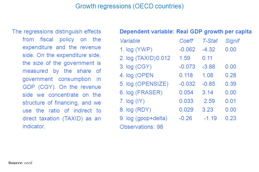 Growth regressions (OECD countries) Source: oecd Dependent variable: Real GDP growth per capita Variable Coeff T-Stat Signif 1. log (YWP) -0.062 -4.32