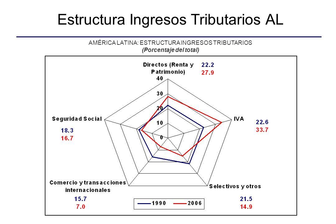 Estructura tributaria Source: OECD (2007), Revenue Statistics 1965-2006 for OECD countries and Latin American Revenue Statistics for LAC.