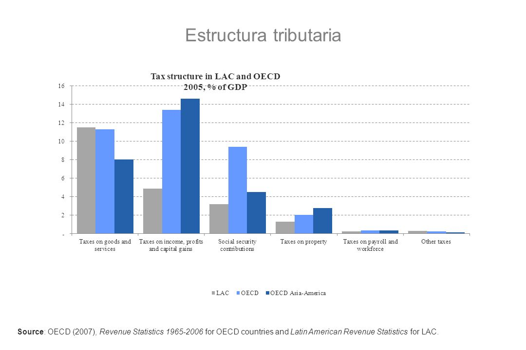 Estructura tributaria Source: OECD (2007), Revenue Statistics 1965-2006 for OECD countries and Latin American Revenue Statistics for LAC.