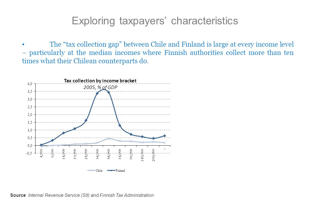 Exploring taxpayers characteristics The tax collection gap between Chile and Finland is large at every income level – particularly at the median incom