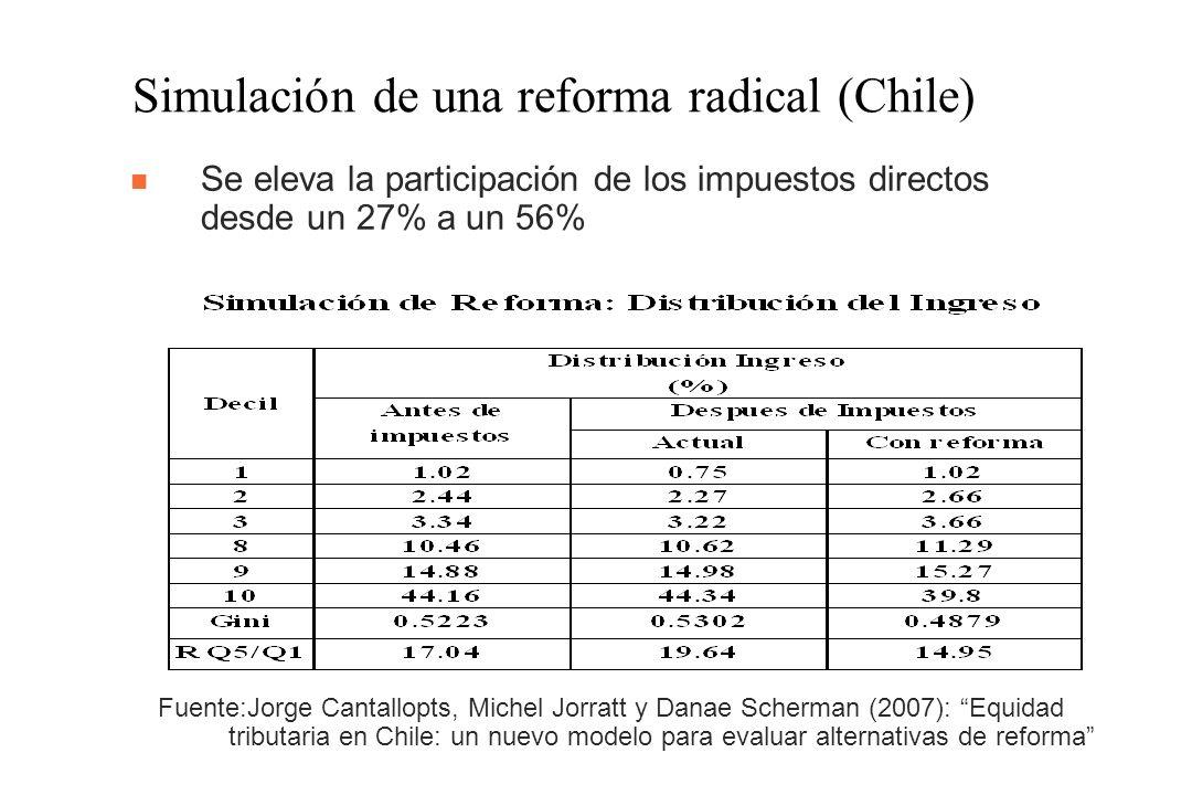 Simulación de una reforma radical (Chile) Fuente:Jorge Cantallopts, Michel Jorratt y Danae Scherman (2007): Equidad tributaria en Chile: un nuevo modelo para evaluar alternativas de reforma