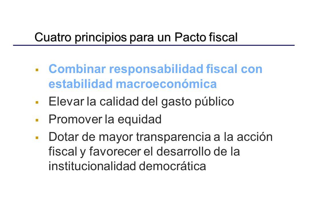 Fuente: Comisión Económica para América Latina y el Caribe (CEPAL), sobre la base de cifras oficiales.