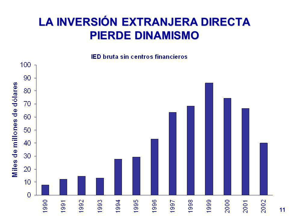 11 LA INVERSIÓN EXTRANJERA DIRECTA PIERDE DINAMISMO