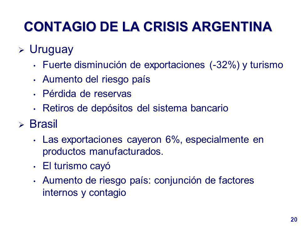 20 CONTAGIO DE LA CRISIS ARGENTINA Uruguay Fuerte disminución de exportaciones (-32%) y turismo Aumento del riesgo país Pérdida de reservas Retiros de depósitos del sistema bancario Brasil Las exportaciones cayeron 6%, especialmente en productos manufacturados.