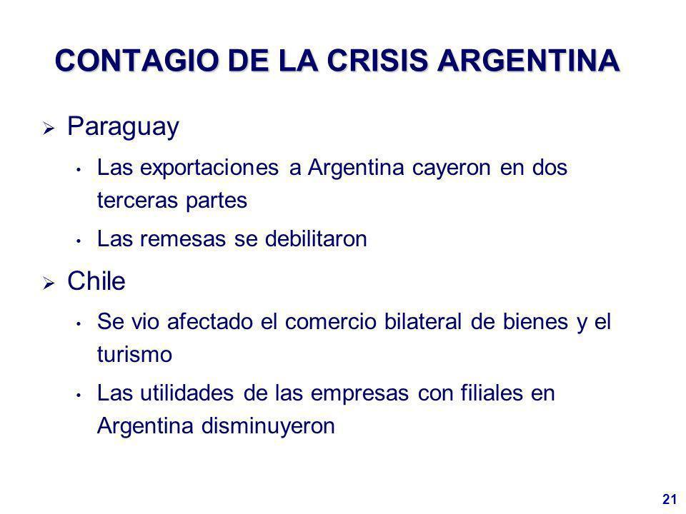 21 CONTAGIO DE LA CRISIS ARGENTINA Paraguay Las exportaciones a Argentina cayeron en dos terceras partes Las remesas se debilitaron Chile Se vio afectado el comercio bilateral de bienes y el turismo Las utilidades de las empresas con filiales en Argentina disminuyeron