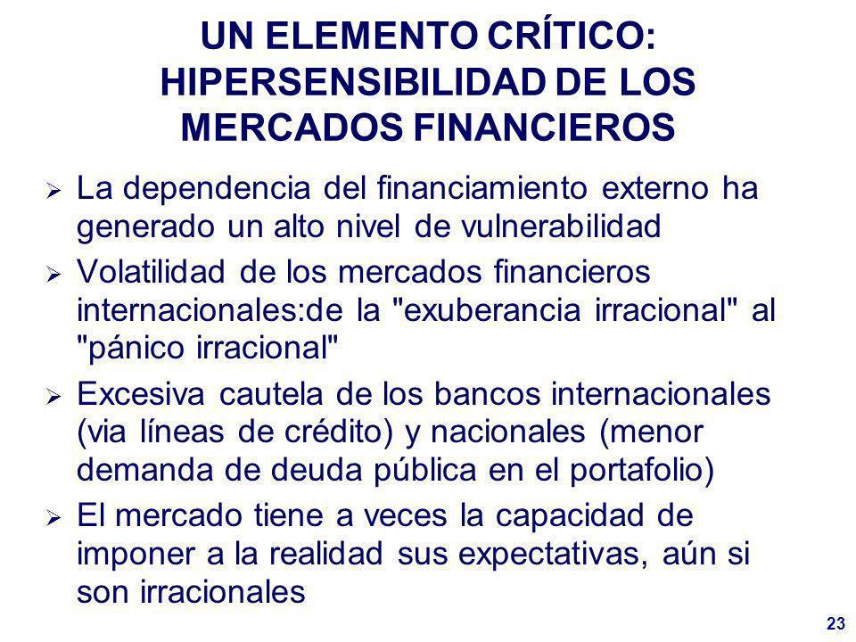 23 UN ELEMENTO CRÍTICO: HIPERSENSIBILIDAD DE LOS MERCADOS FINANCIEROS La dependencia del financiamiento externo ha generado un alto nivel de vulnerabilidad Volatilidad de los mercados financieros internacionales:de la exuberancia irracional al pánico irracional Excesiva cautela de los bancos internacionales (via líneas de crédito) y nacionales (menor demanda de deuda pública en el portafolio) El mercado tiene a veces la capacidad de imponer a la realidad sus expectativas, aún si son irracionales