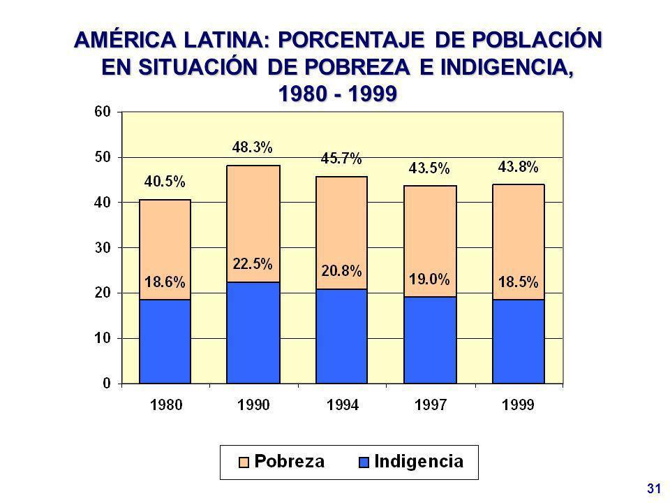 31 AMÉRICA LATINA: PORCENTAJE DE POBLACIÓN EN SITUACIÓN DE POBREZA E INDIGENCIA, 1980 - 1999