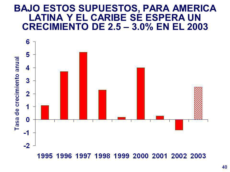 40 BAJO ESTOS SUPUESTOS, PARA AMERICA LATINA Y EL CARIBE SE ESPERA UN CRECIMIENTO DE 2.5 – 3.0% EN EL 2003