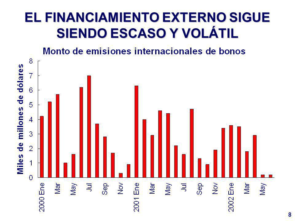 8 EL FINANCIAMIENTO EXTERNO SIGUE SIENDO ESCASO Y VOLÁTIL