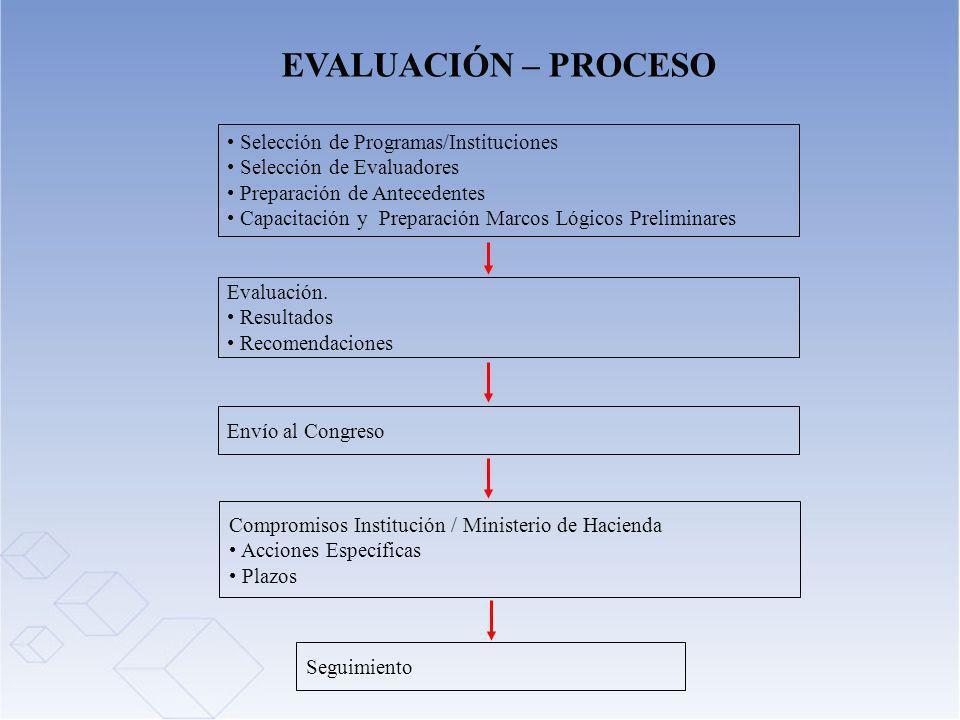 EVALUACIÓN – PROCESO Evaluación. Resultados Recomendaciones Compromisos Institución / Ministerio de Hacienda Acciones Específicas Plazos Seguimiento S