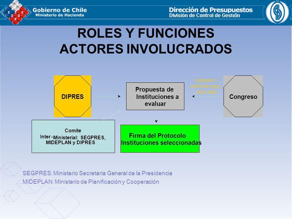 Propuesta de Instituciones a evaluar Firma del Protocolo Instituciones seleccionadas Congreso Agregan o eliminan prog. de la lista DIPRES Comite Inter