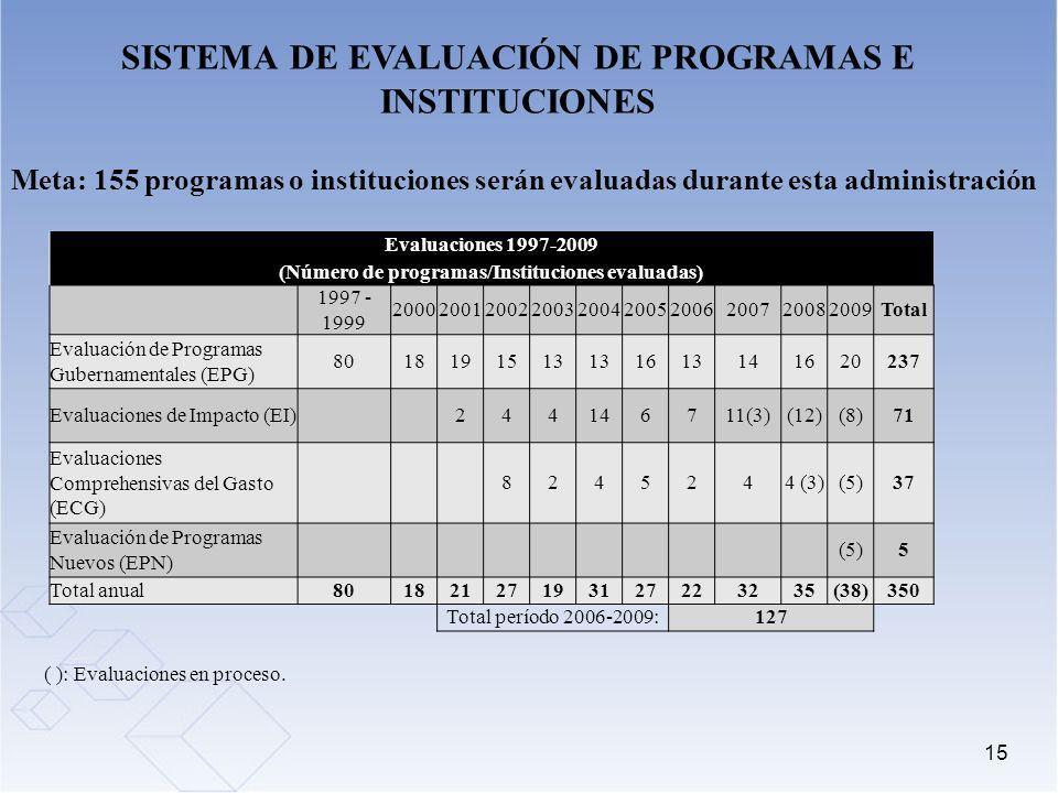 15 SISTEMA DE EVALUACIÓN DE PROGRAMAS E INSTITUCIONES Meta: 155 programas o instituciones serán evaluadas durante esta administración ( ): Evaluacione