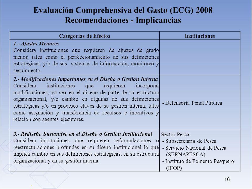 16 Evaluación Comprehensiva del Gasto (ECG) 2008 Recomendaciones - Implicancias Categorías de EfectosInstituciones 1.- Ajustes Menores Considera insti