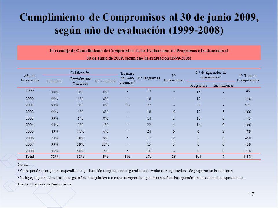 17 Cumplimiento de Compromisos al 30 de junio 2009, según año de evaluación (1999-2008) Porcentaje de Cumplimiento de Compromisos de las Evaluaciones