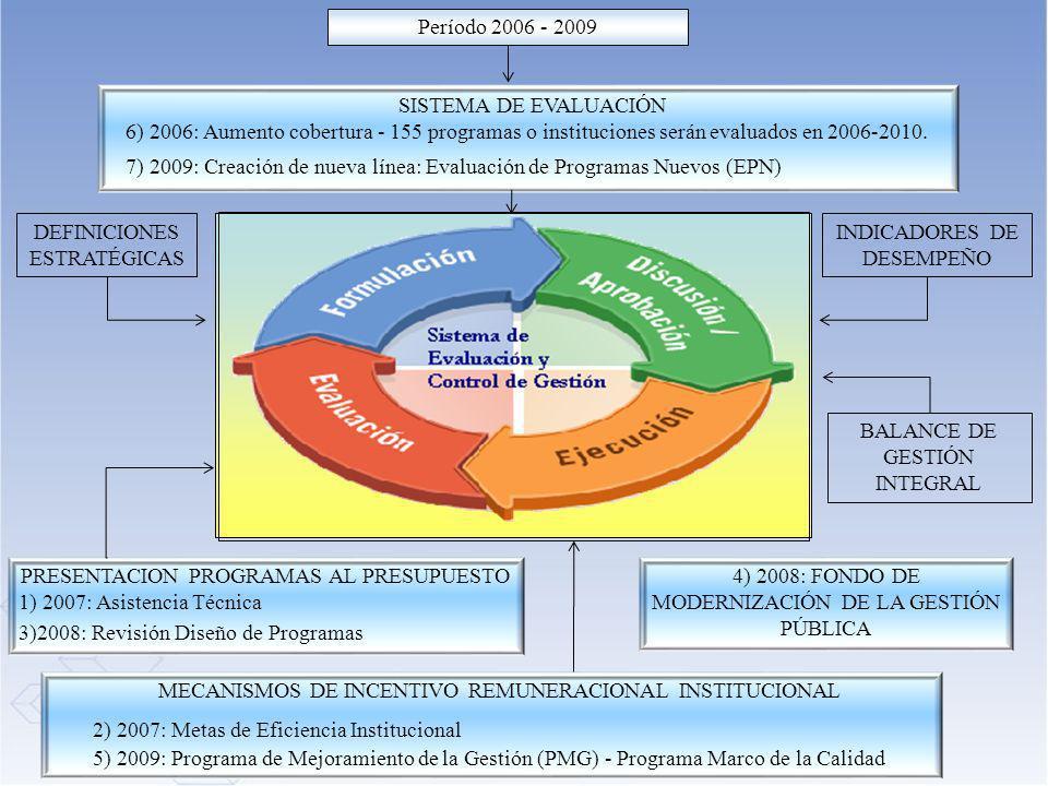15 SISTEMA DE EVALUACIÓN DE PROGRAMAS E INSTITUCIONES Meta: 155 programas o instituciones serán evaluadas durante esta administración ( ): Evaluaciones en proceso.