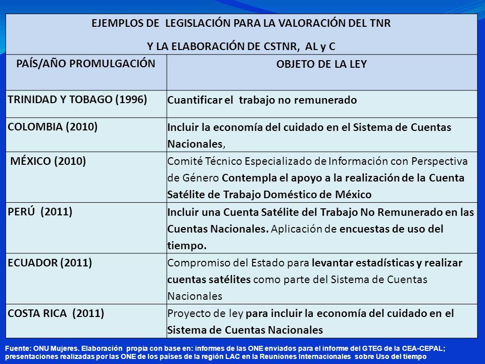 EJEMPLOS DE LEGISLACIÓN PARA LA VALORACIÓN DEL TNR Y LA ELABORACIÓN DE CSTNR, AL y C PAÍS/AÑO PROMULGACIÓN OBJETO DE LA LEY TRINIDAD Y TOBAGO (1996) C