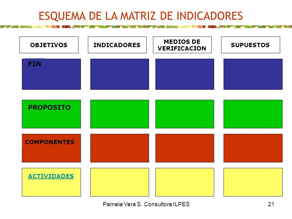 Pamela Vera S. Consultora ILPES21 PROPOSITO COMPONENTES FIN ACTIVIDADES MEDIOS DE VERIFICACION SUPUESTOSINDICADORESOBJETIVOS ESQUEMA DE LA MATRIZ DE I