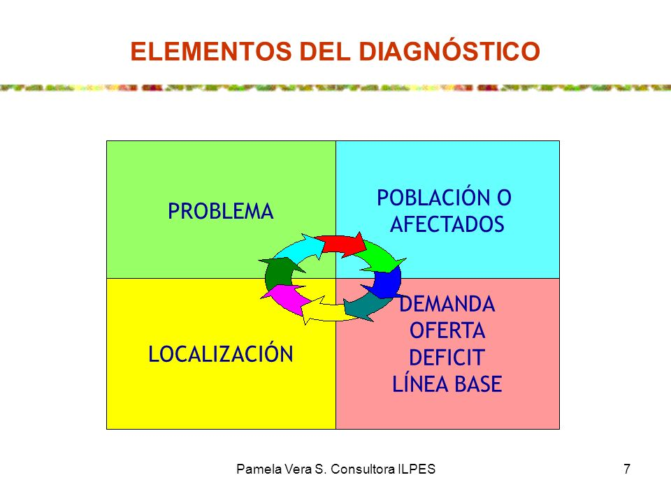 Pamela Vera S. Consultora ILPES7 ELEMENTOS DEL DIAGNÓSTICO PROBLEMA POBLACIÓN O AFECTADOS LOCALIZACIÓN DEMANDA OFERTA DEFICIT LÍNEA BASE