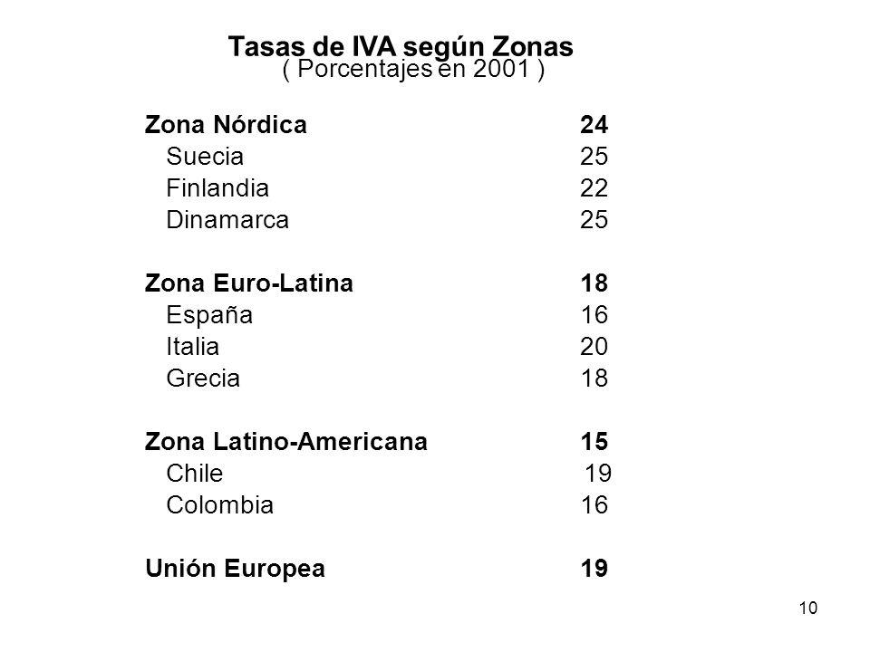10 Zona Nórdica24 Suecia25 Finlandia22 Dinamarca25 Zona Euro-Latina18 España16 Italia20 Grecia18 Zona Latino-Americana15 Chile 19 Colombia16 Unión Eur