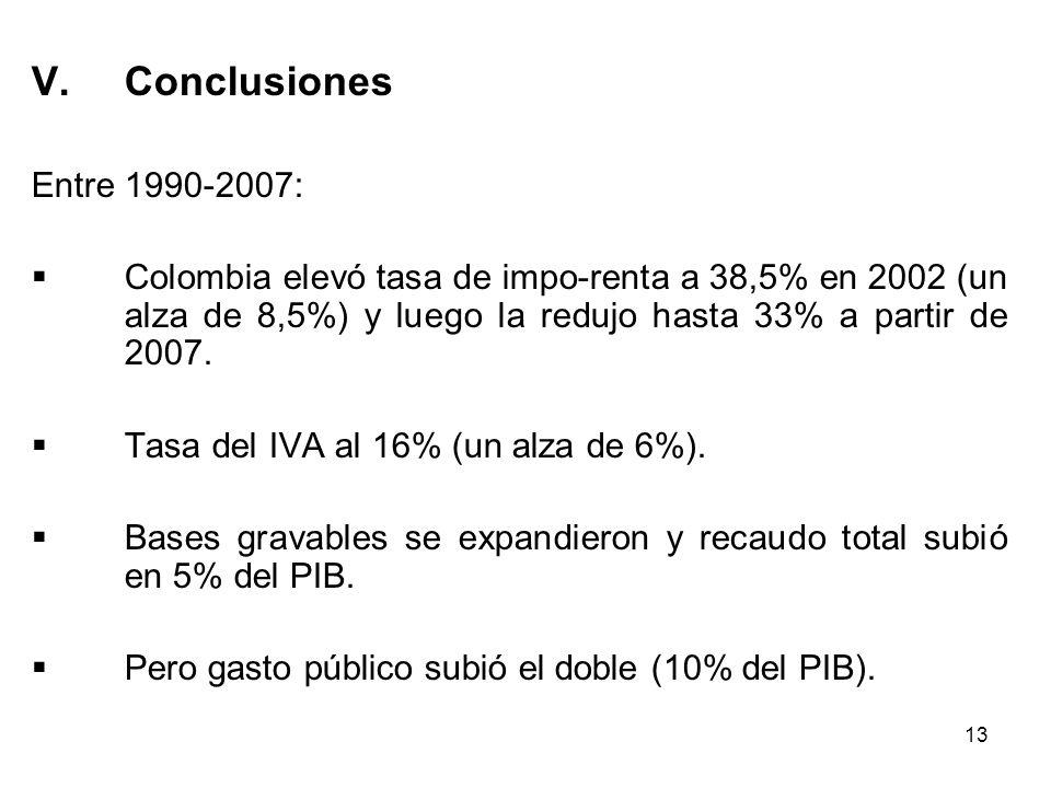 13 V.Conclusiones Entre 1990-2007: Colombia elevó tasa de impo-renta a 38,5% en 2002 (un alza de 8,5%) y luego la redujo hasta 33% a partir de 2007. T
