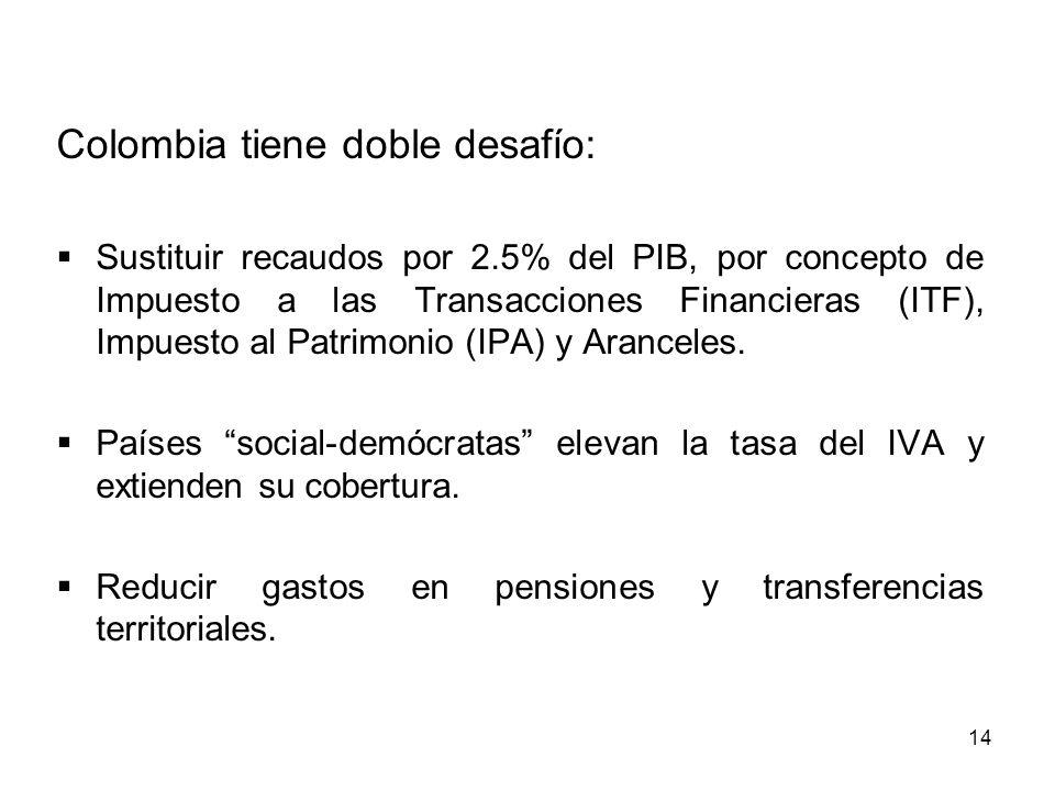 14 Colombia tiene doble desafío: Sustituir recaudos por 2.5% del PIB, por concepto de Impuesto a las Transacciones Financieras (ITF), Impuesto al Patr