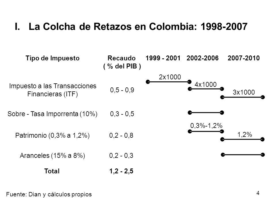 4 I. La Colcha de Retazos en Colombia: 1998-2007 Tipo de ImpuestoRecaudo 1999 - 20012002-20062007-2010 ( % del PIB ) Sobre - Tasa Imporrenta (10%) 0,3