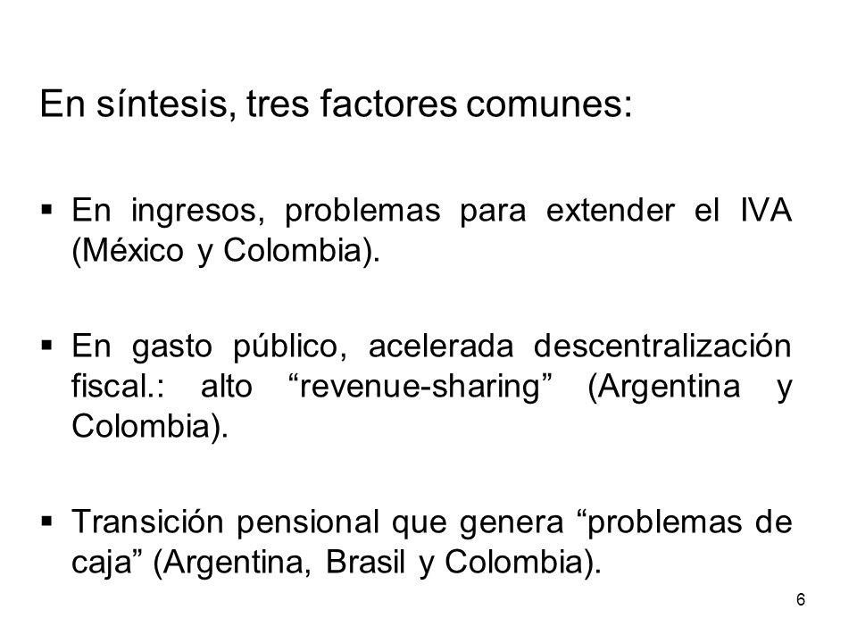 6 En síntesis, tres factores comunes: En ingresos, problemas para extender el IVA (México y Colombia). En gasto público, acelerada descentralización f