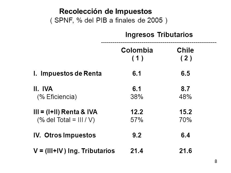 8 ColombiaChile ( 1 ) ( 2 ) I. Impuestos de Renta6.16.5 II. IVA6.18.7 (% Eficiencia)38%48% III = (I+II) Renta & IVA12.215.2 (% del Total = III / V)57%