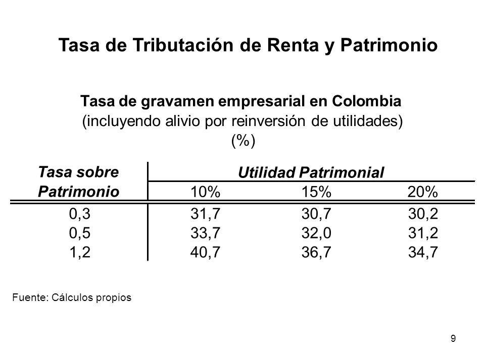 9 Tasa de Tributación de Renta y Patrimonio 10%15%20% 0,331,730,730,2 0,533,732,031,2 1,240,736,734,7 Fuente: Cálculos propios Utilidad Patrimonial Ta