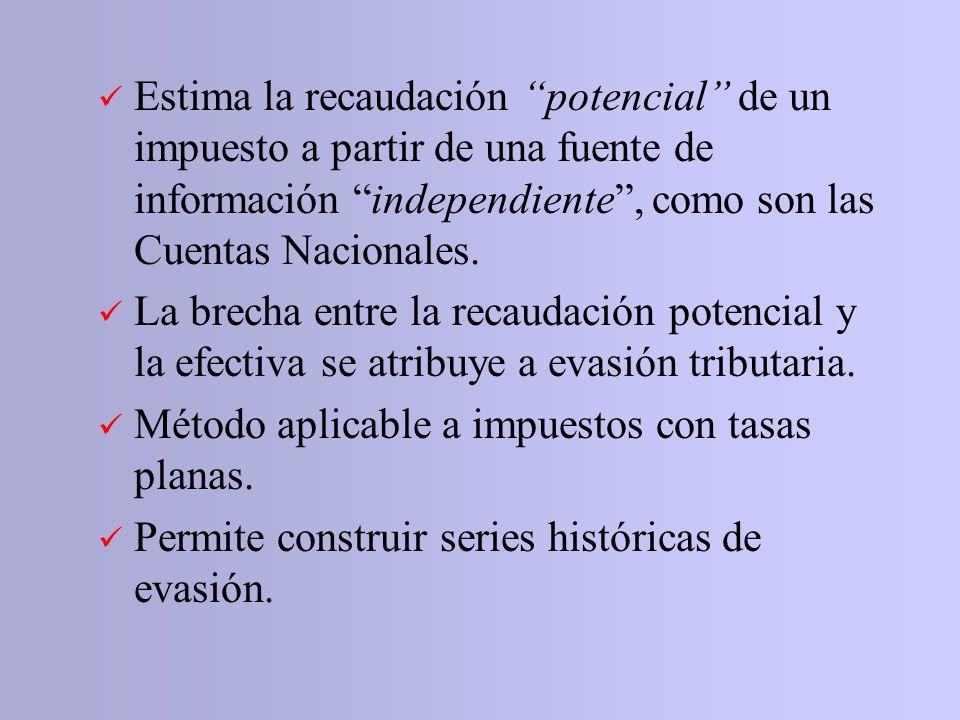 Evasión de IVA en Chile Análisis de la evolución en el período 1996-2004