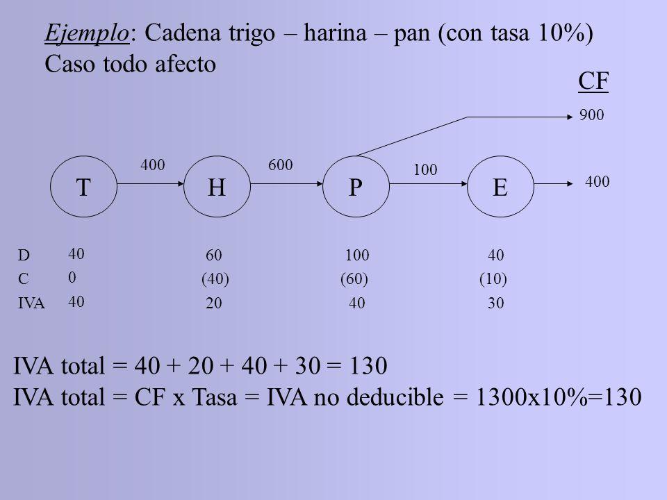 THPE CF 400600 100 410 900 D C IVA 40 0 40 60 (40) 20 100 (60) 40 000000 IVA total = 40 + 20 + 40 = 100 IVA total = (CF – CF exento + CI afecto destinado a producción exenta) x Tasa = (1310 – 410 + 100) x 10% = = 100 Ejemplo: Cadena trigo – harina – pan Caso escuelas exentas