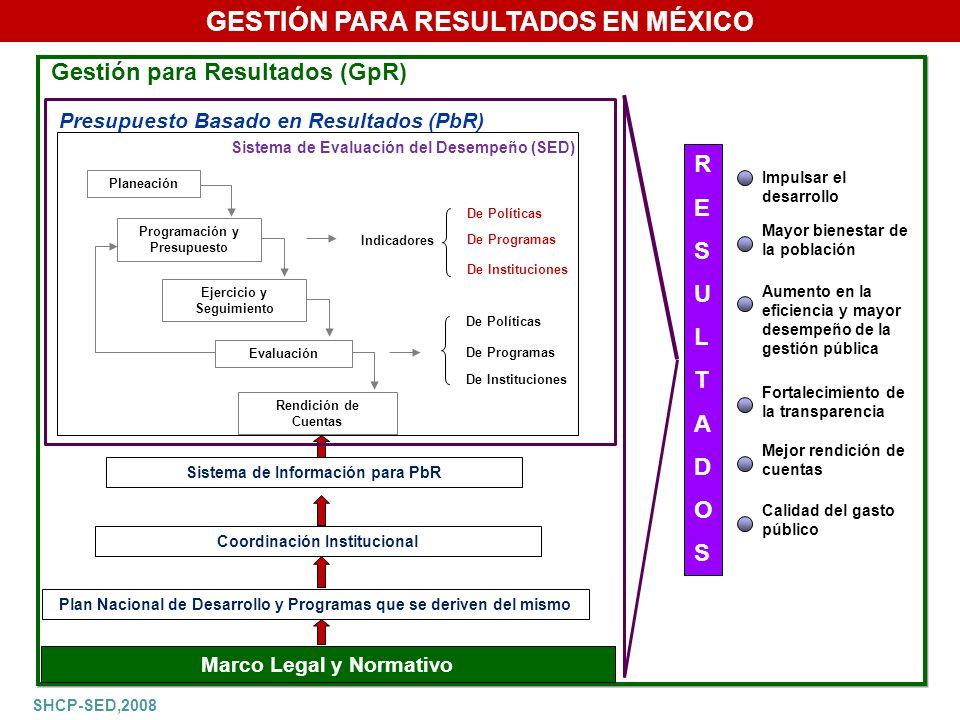 GESTIÓN PARA RESULTADOS EN MÉXICO Gestión para Resultados (GpR) Presupuesto Basado en Resultados (PbR) Sistema de Evaluación del Desempeño (SED) Planeación Programación y Presupuesto Ejercicio y Seguimiento Evaluación Rendición de Cuentas Indicadores De Políticas De Programas De Instituciones De Políticas De Programas De Instituciones SEGUIMIENTO Y EVALUACIÓN DEL DESEMPEÑO R E S U L T A D O S